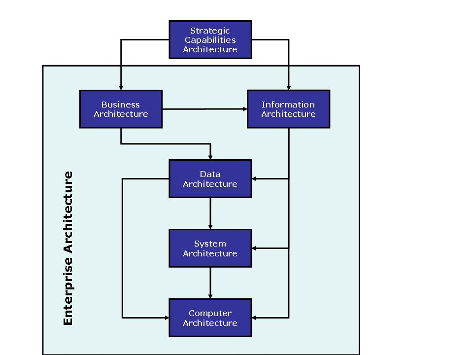 Informatica architecture diagram informatica free engine for Informatica 9 architecture