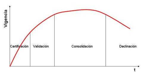 Modelo de Ciclo de VidaProfesional