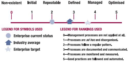 COBIT Maturity Model