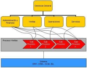 Modelo Operacional Matricial