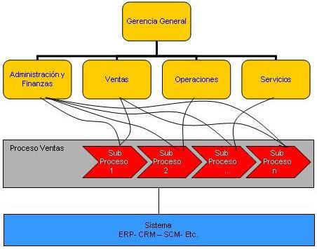 Modelo OperaciónMatricial