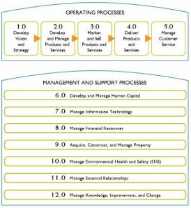 Process Classification Framework