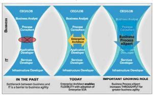 Modelo SAP de Evolución del BPX