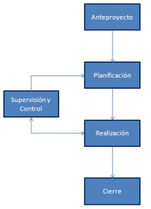 Diagrama de las Fases de un Proyectos