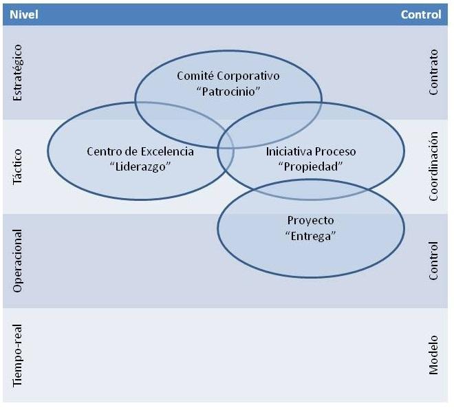 Superimposición de los Circulos en los Niveles Organizacionales