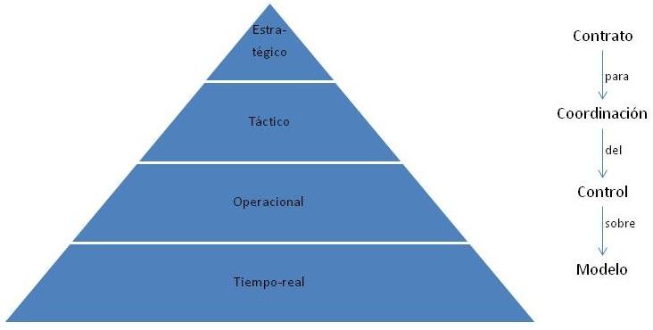 Niveles de la Organización