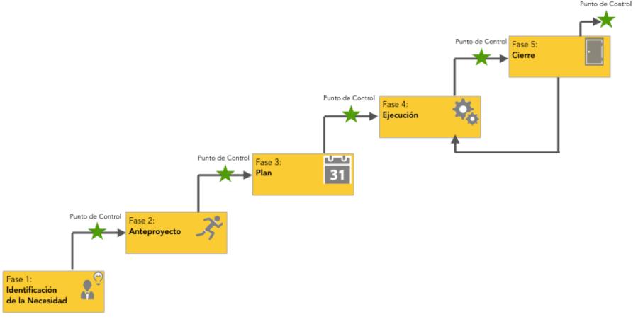 Diagrama Ciclo Vida Proyecto