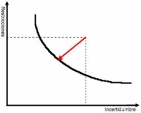 Curva de Riesgo Proyecto