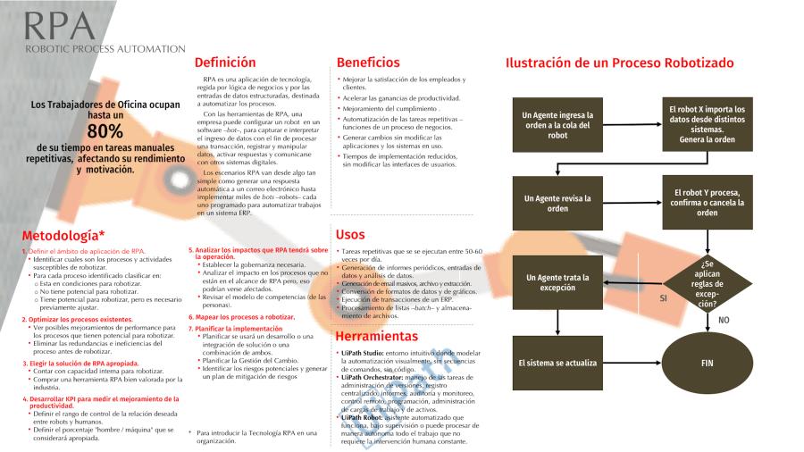 RPA - infografía